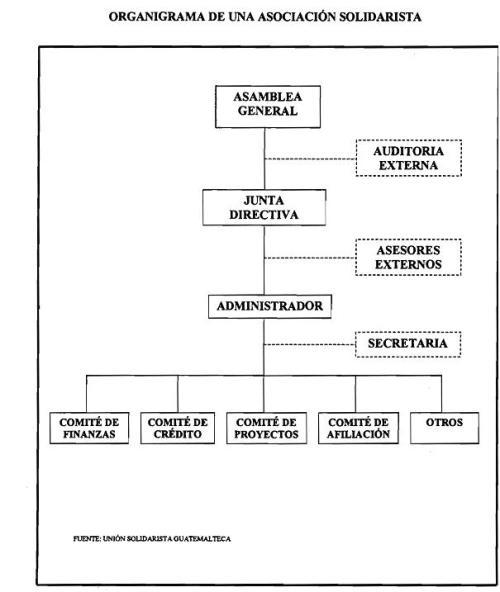 Estructura Asociación solidarista